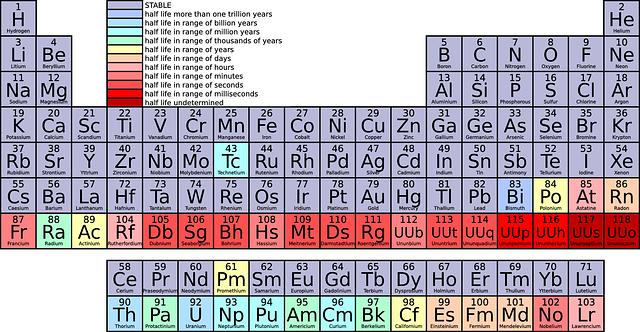 Periodická tabuľka.png